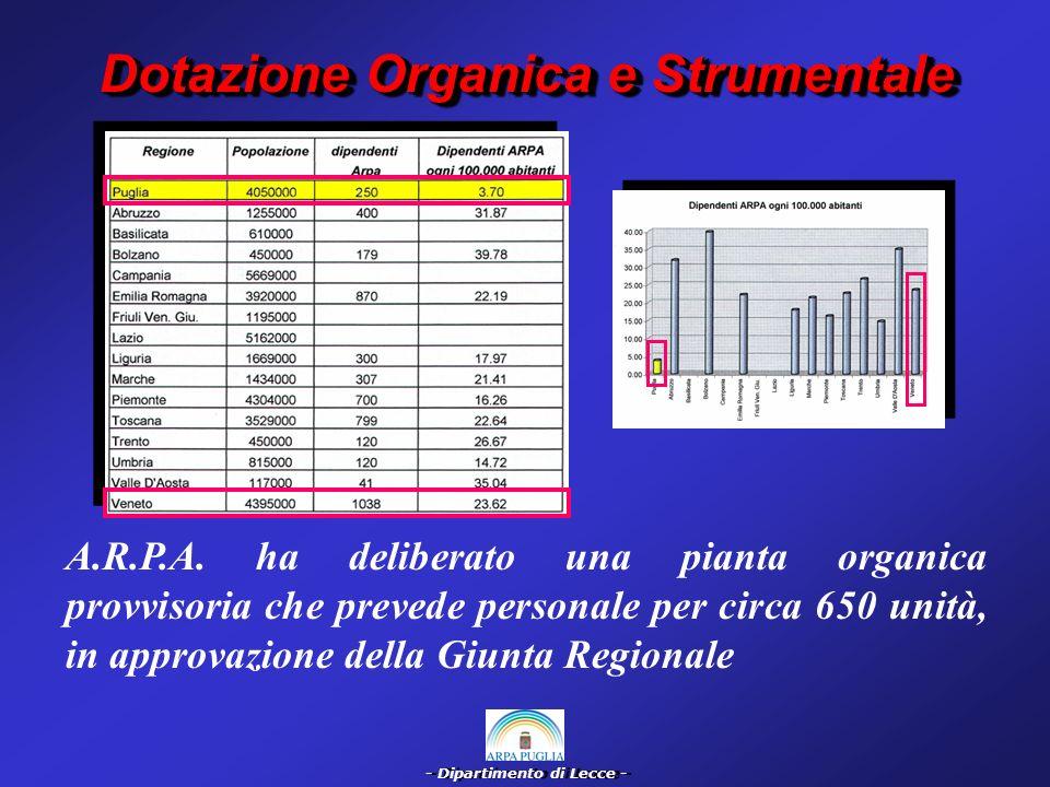 Dotazione Organica e Strumentale