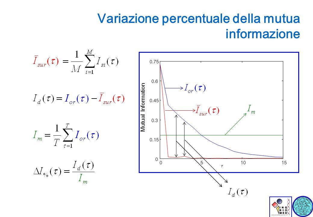 Variazione percentuale della mutua informazione