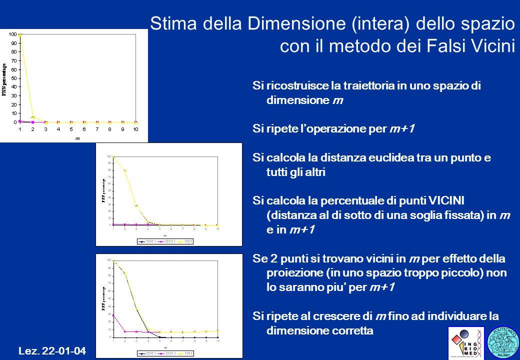 Stima della Dimensione (intera) dello spazio con il metodo dei Falsi Vicini