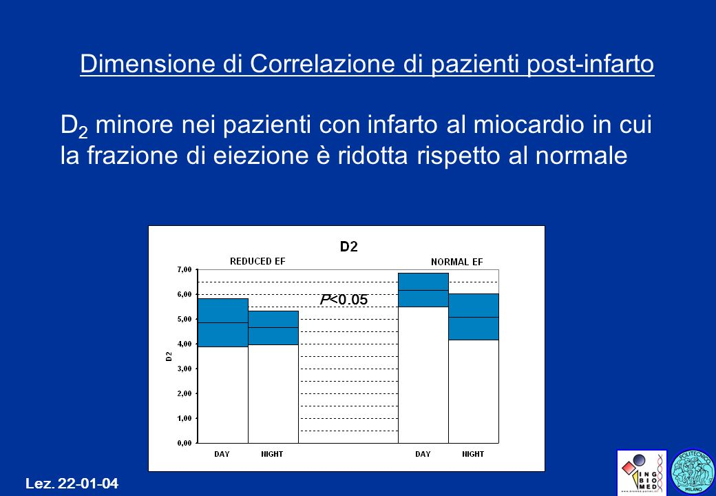 Dimensione di Correlazione di pazienti post-infarto