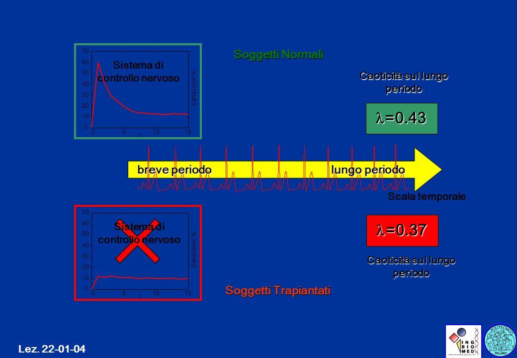 Sistema di controllo nervoso Caoticità sul lungo periodo