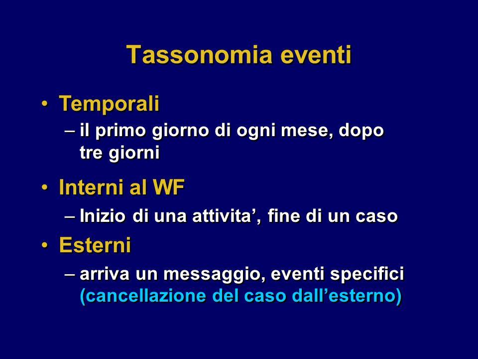 Tassonomia eventi Temporali Interni al WF Esterni