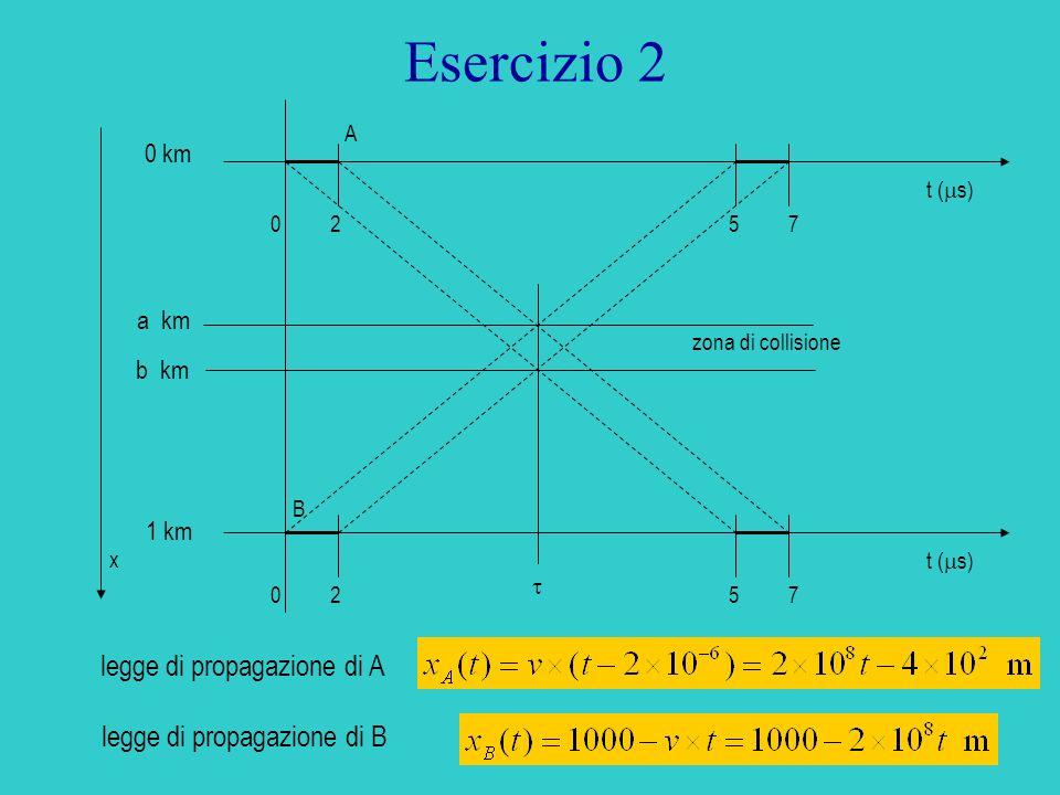 Esercizio 2 legge di propagazione di A legge di propagazione di B 0 km