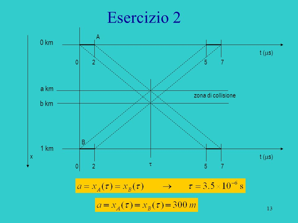 Esercizio 2 0 km a km b km 1 km A t (ms) 2 5 7 zona di collisione B
