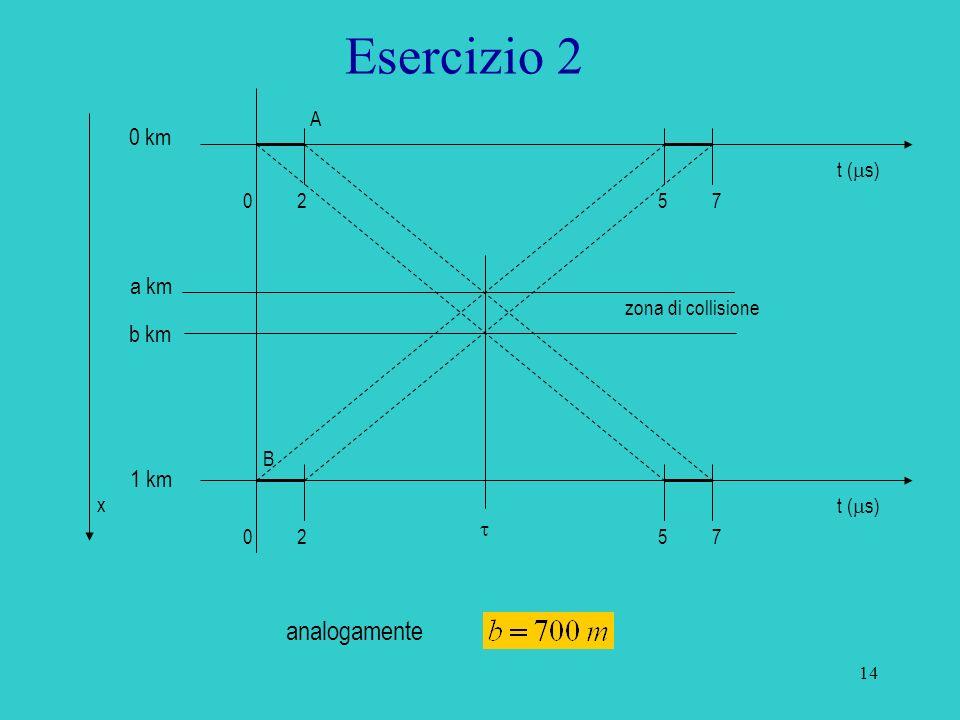 Esercizio 2 analogamente 0 km a km b km 1 km A t (ms) 2 5 7