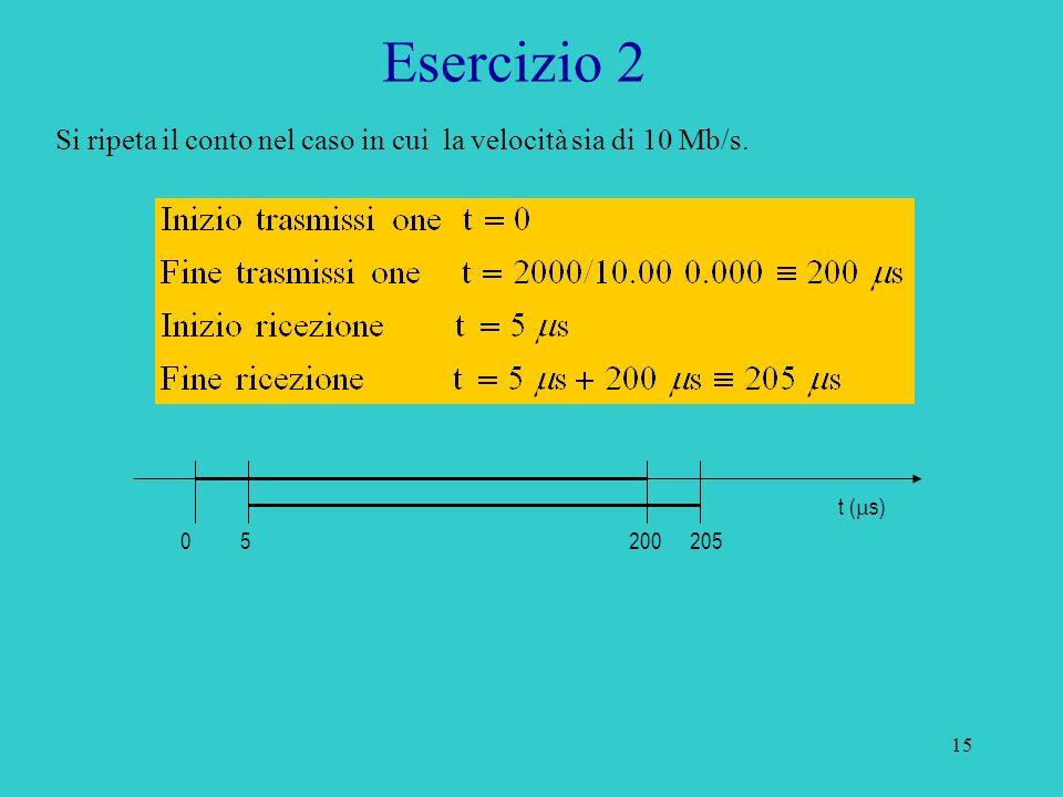 Esercizio 2 Si ripeta il conto nel caso in cui la velocità sia di 10 Mb/s. t (ms) 5 200 205