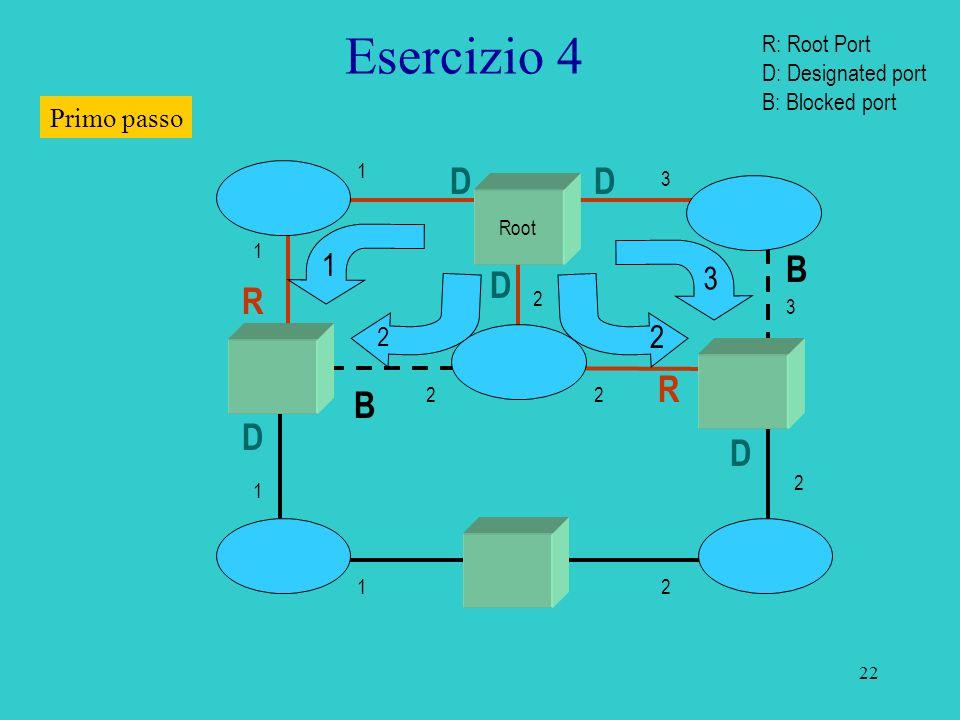 Esercizio 4 D D B D R R B D D 1 3 2 Primo passo 2 R: Root Port