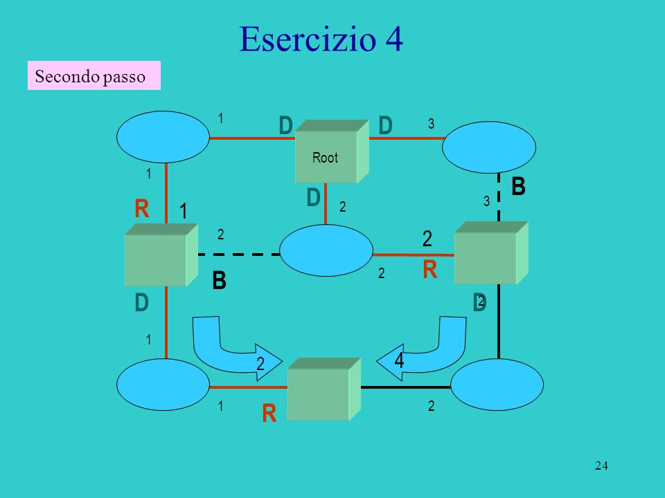 Esercizio 4 D D B D R R B D D R 1 2 4 Secondo passo 2 1 3 Root 1 3 2 2