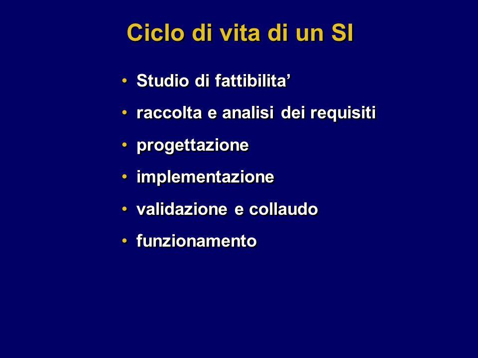 Ciclo di vita di un SI Studio di fattibilita'