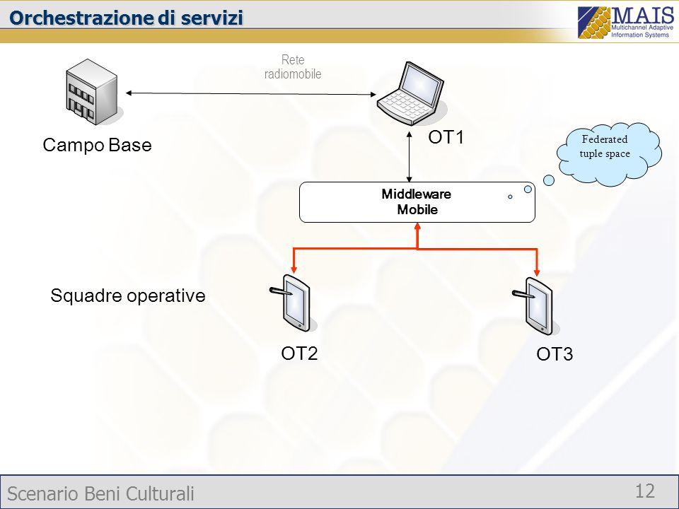 Orchestrazione di servizi