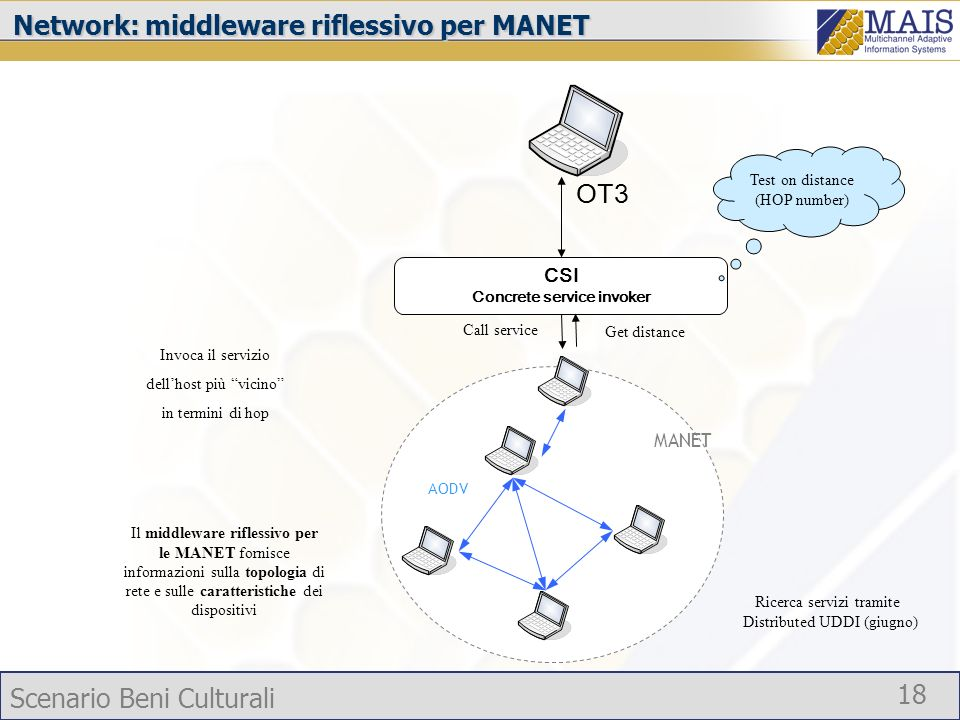 Network: middleware riflessivo per MANET