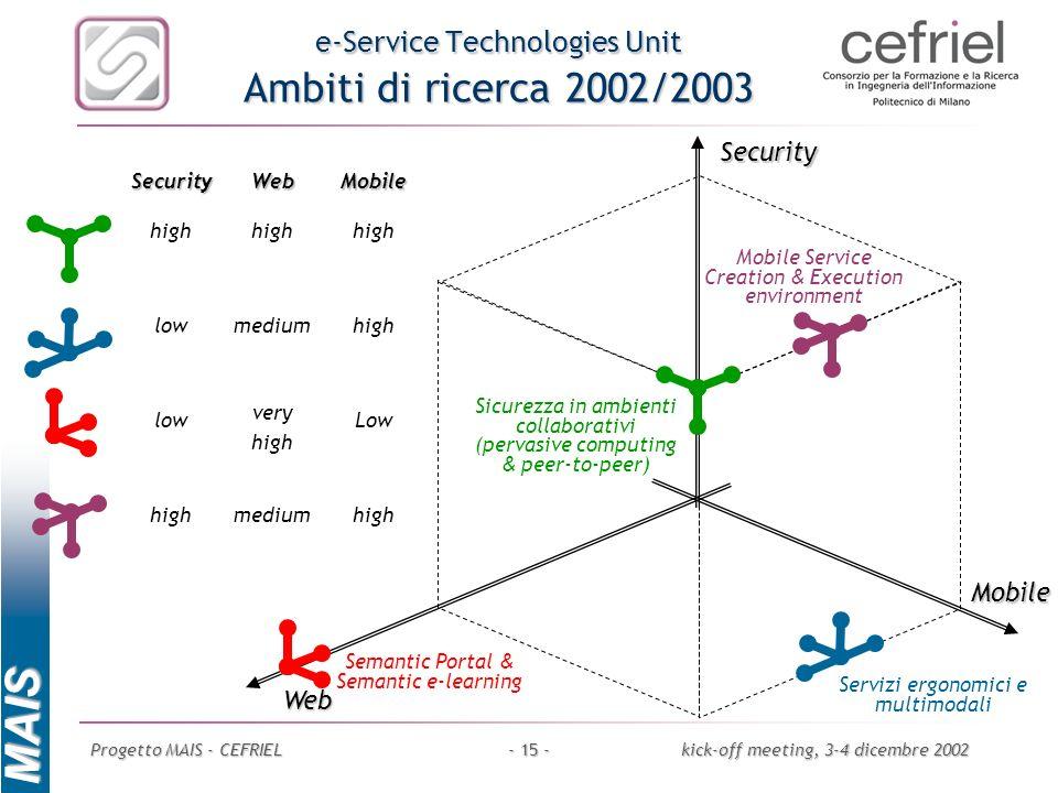 e-Service Technologies Unit Ambiti di ricerca 2002/2003