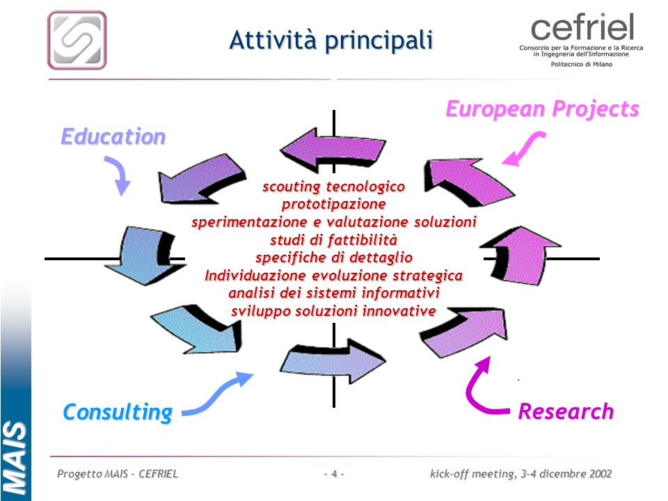 Attività principali European Projects Education Consulting Research