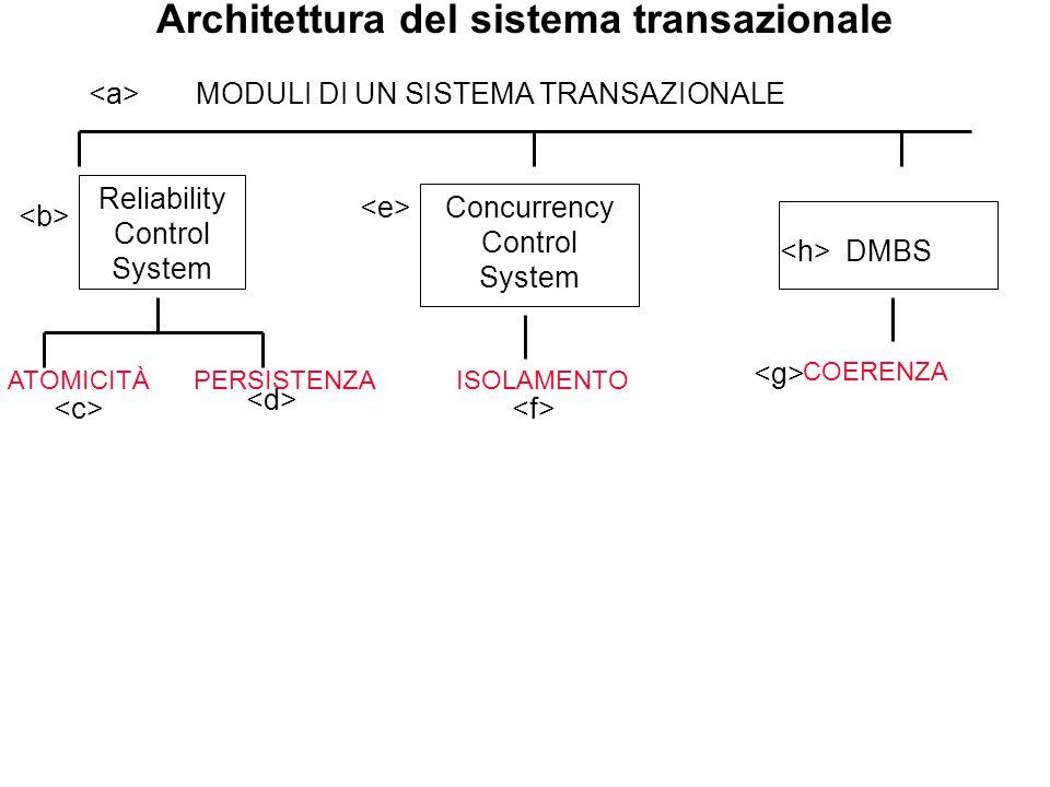 Architettura del sistema transazionale