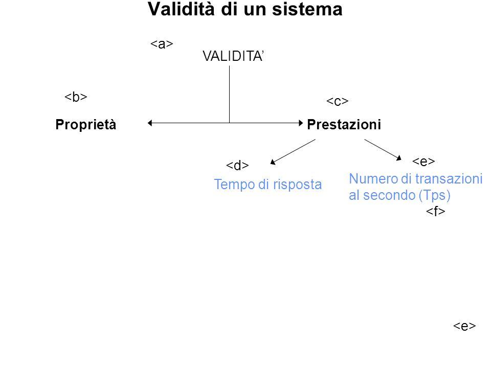 Validità di un sistema <a> VALIDITA' <b> <c>