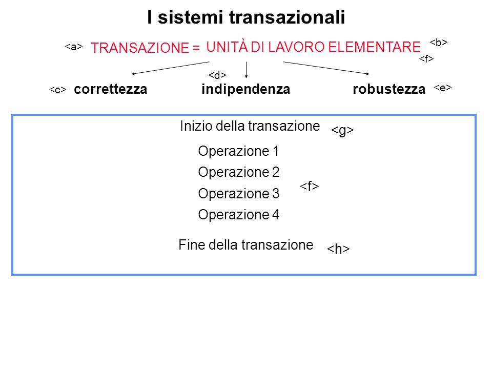 I sistemi transazionali