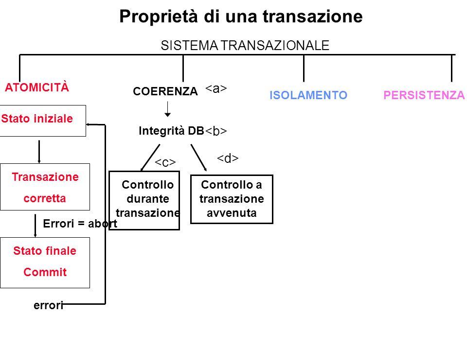Proprietà di una transazione