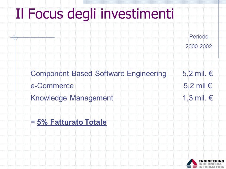 Il Focus degli investimenti