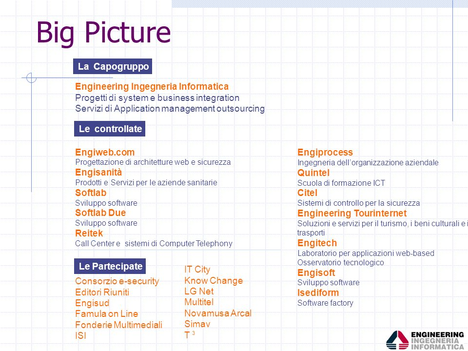 Big Picture La Capogruppo Engineering Ingegneria Informatica
