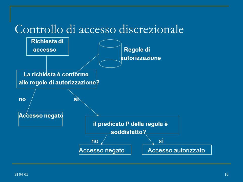 Controllo di accesso discrezionale