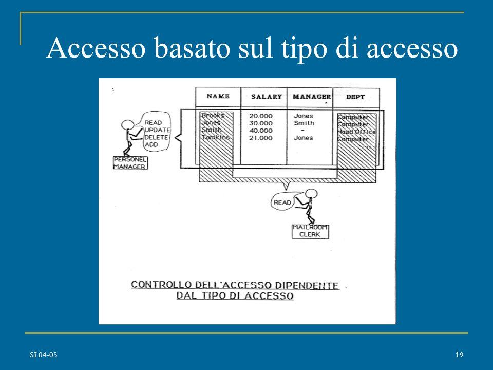 Accesso basato sul tipo di accesso