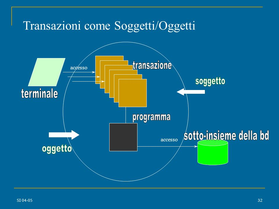 Transazioni come Soggetti/Oggetti