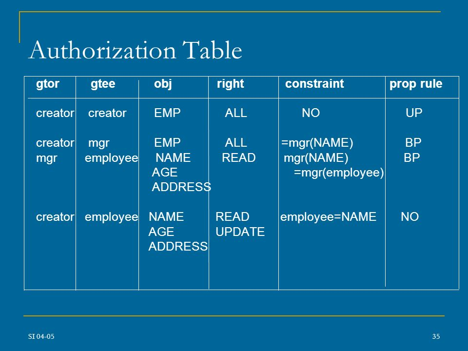 Authorization Table gtor gtee obj right constraint prop rule