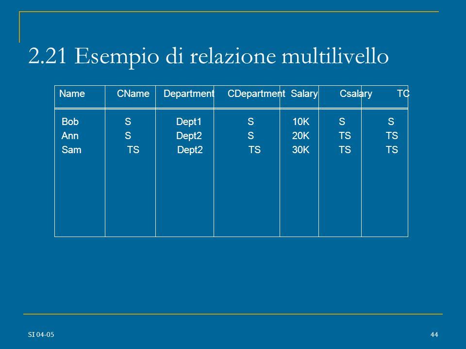2.21 Esempio di relazione multilivello