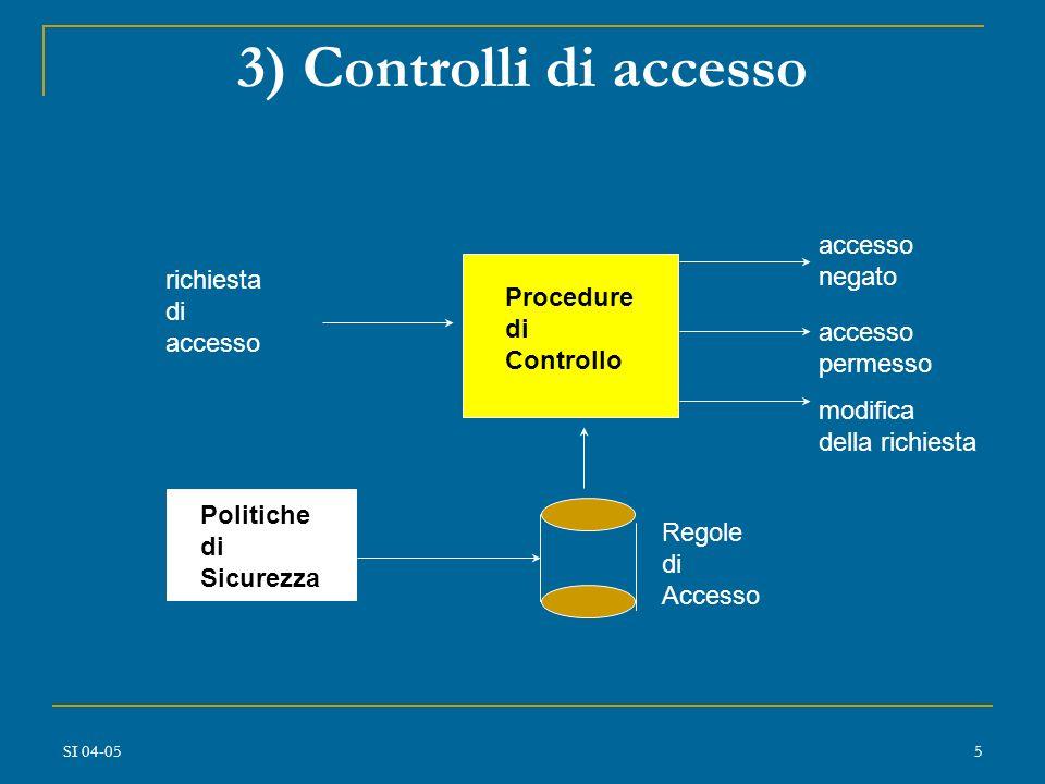 3) Controlli di accesso accesso negato richiesta di Procedure accesso