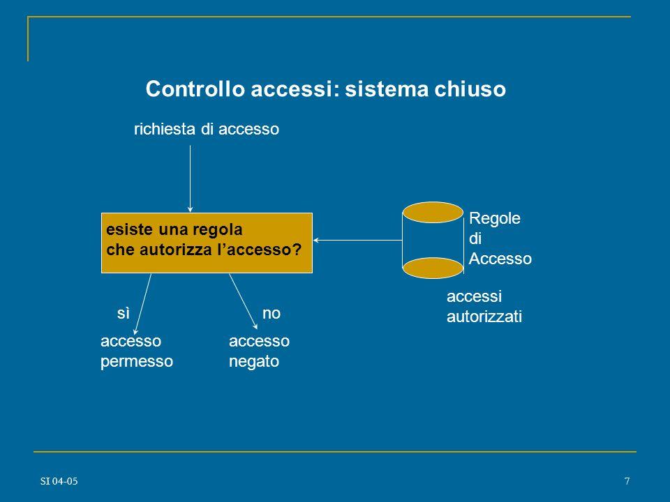 Controllo accessi: sistema chiuso