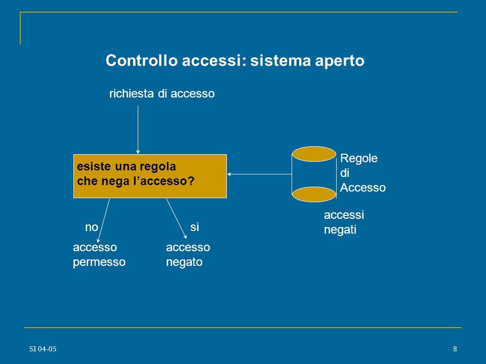 Controllo accessi: sistema aperto