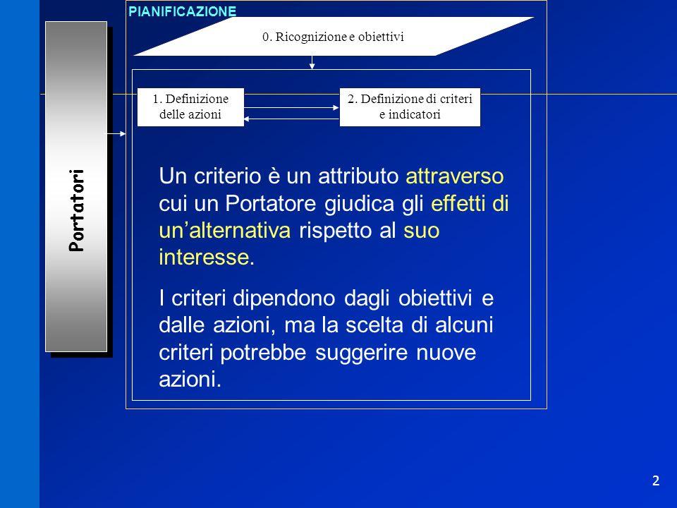 PIANIFICAZIONE 0. Ricognizione e obiettivi. 1. Definizione delle azioni. 2. Definizione di criteri e indicatori.
