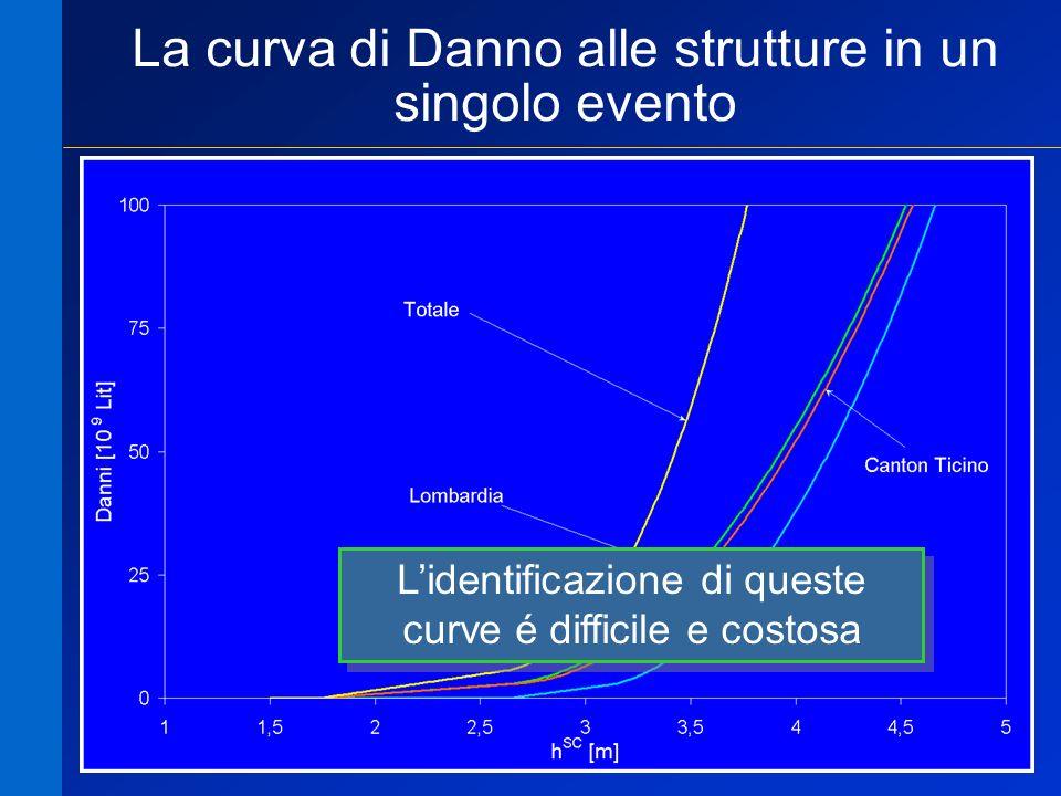 La curva di Danno alle strutture in un singolo evento