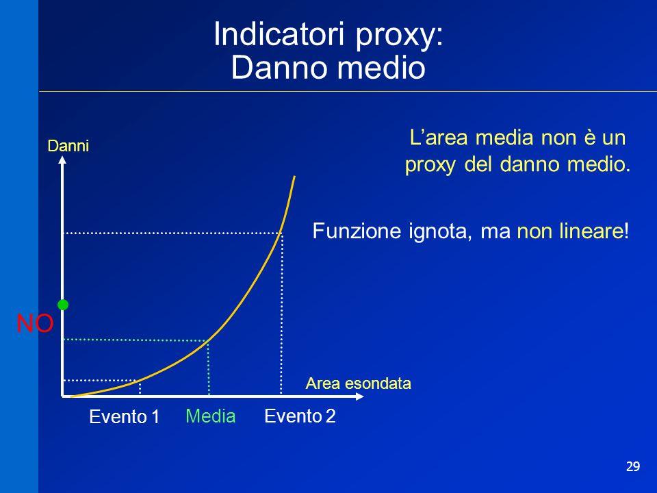 Indicatori proxy: Danno medio