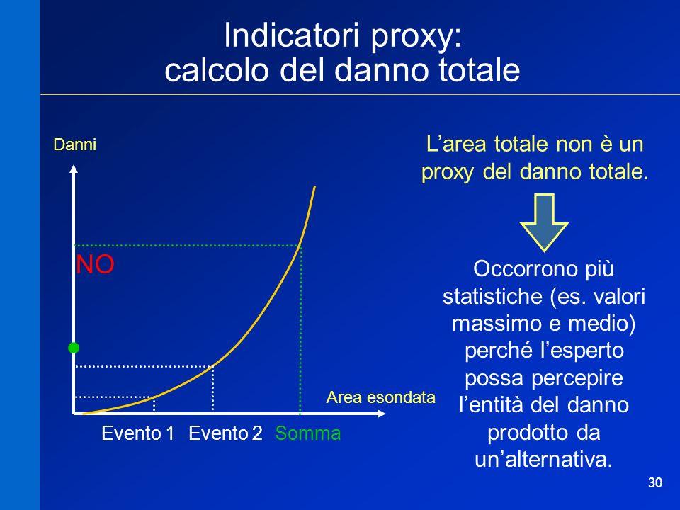 Indicatori proxy: calcolo del danno totale