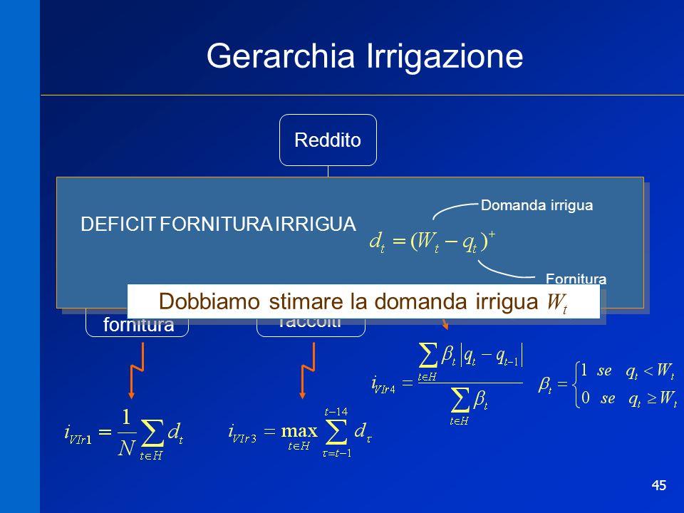 Gerarchia Irrigazione