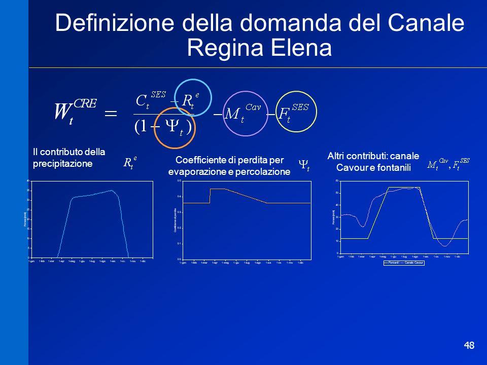 Definizione della domanda del Canale Regina Elena