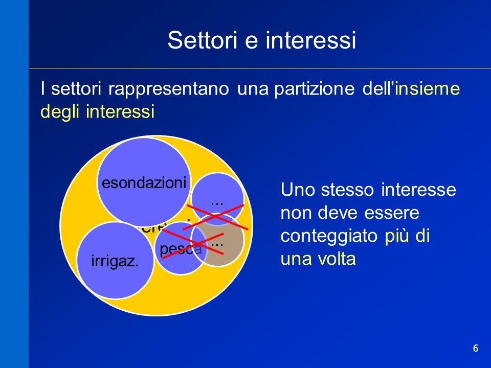 Settori e interessi I settori rappresentano una partizione dell'insieme degli interessi. interessi.