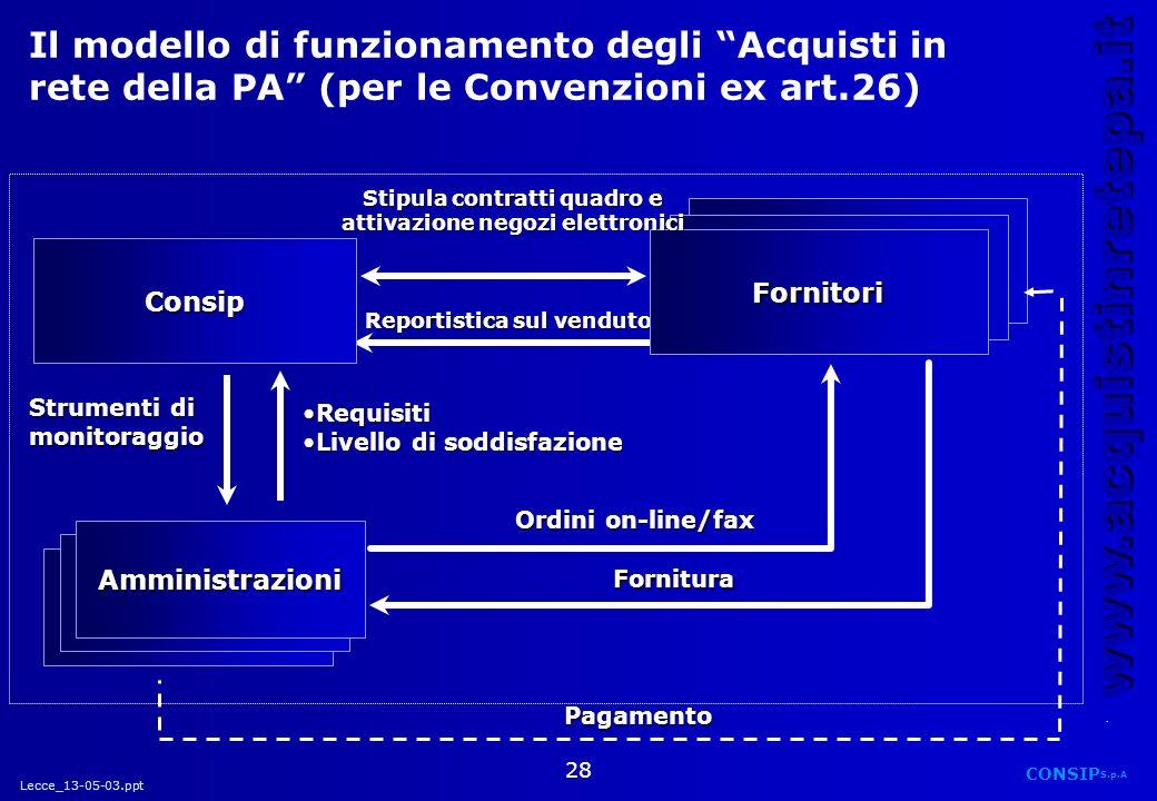 Stipula contratti quadro e attivazione negozi elettronici