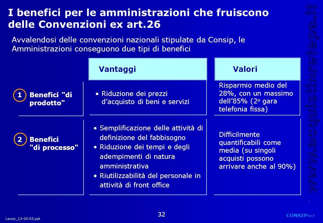 I benefici per le amministrazioni che fruiscono delle Convenzioni ex art.26