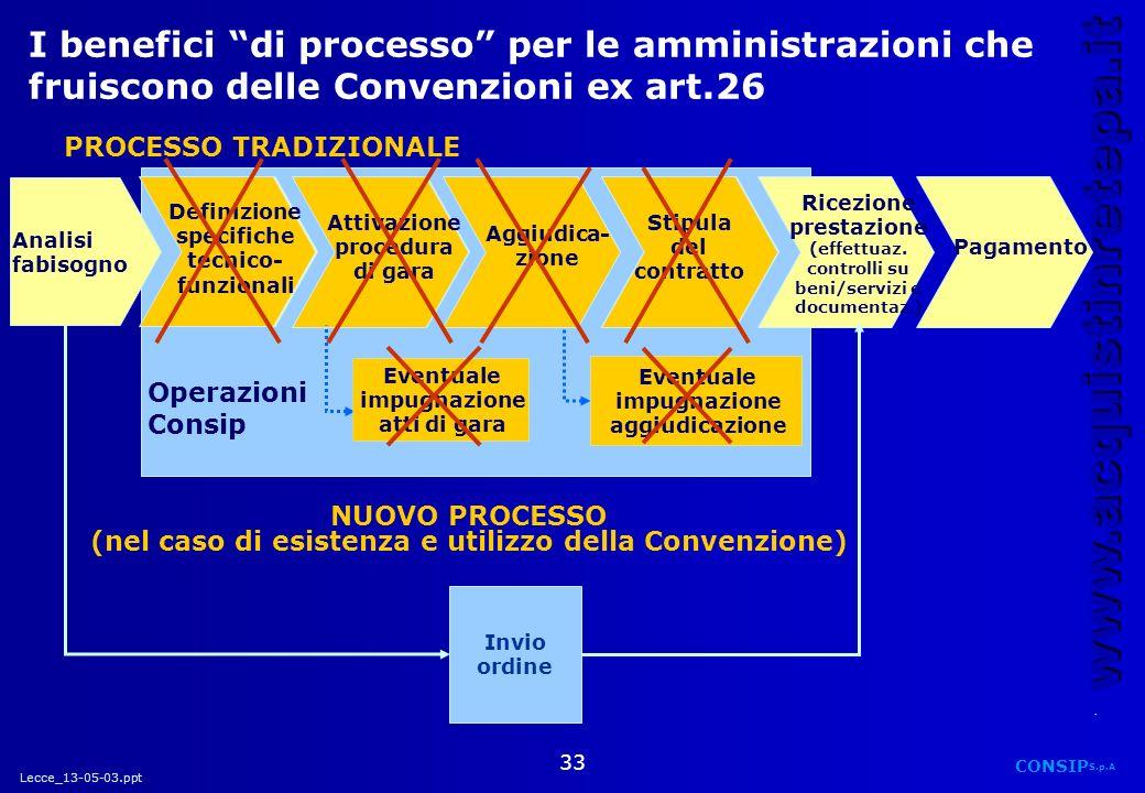 I benefici di processo per le amministrazioni che fruiscono delle Convenzioni ex art.26
