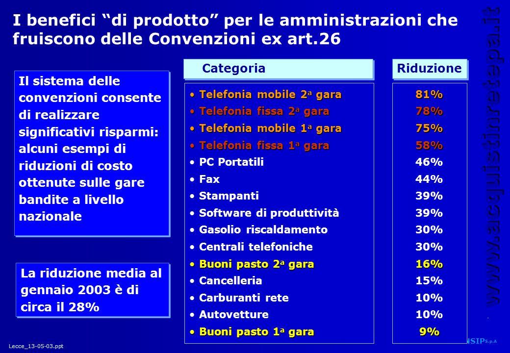 I benefici di prodotto per le amministrazioni che fruiscono delle Convenzioni ex art.26