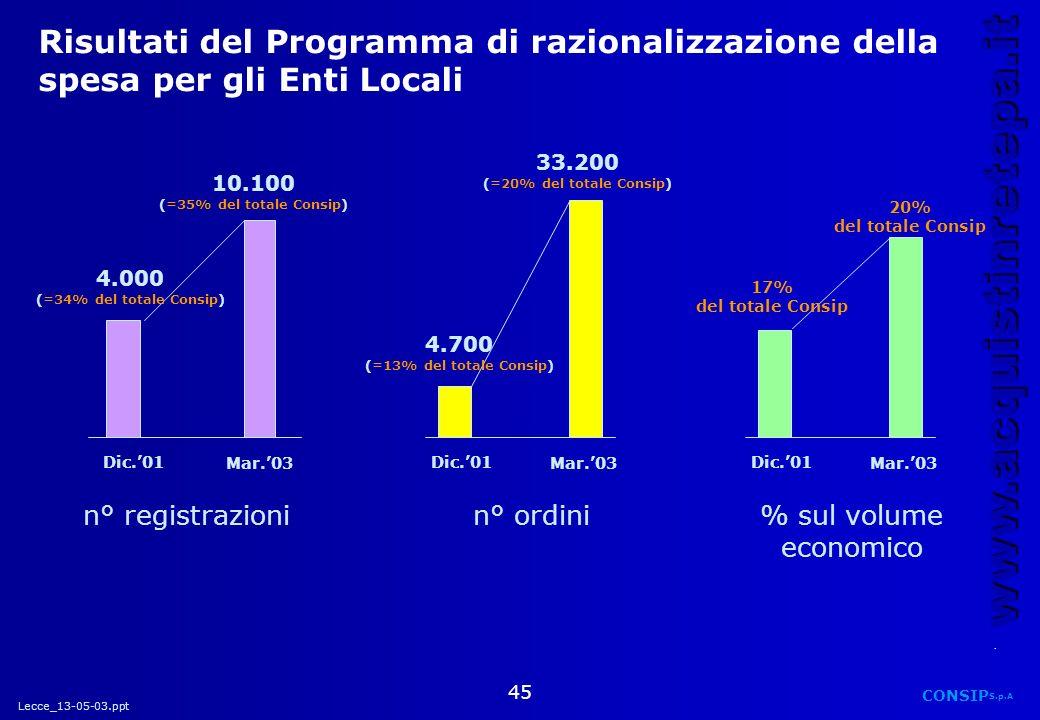Risultati del Programma di razionalizzazione della spesa per gli Enti Locali