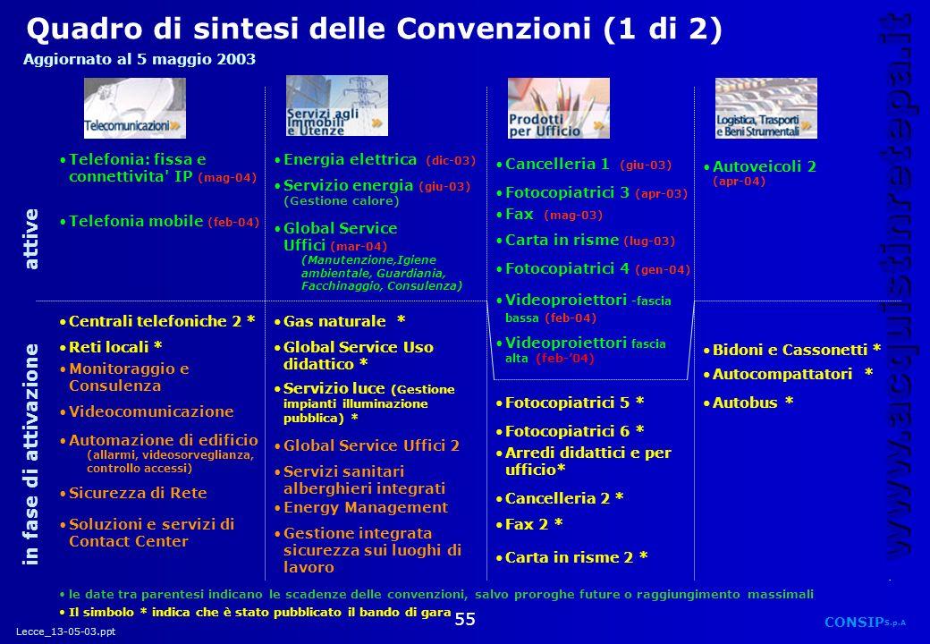 Quadro di sintesi delle Convenzioni (1 di 2)