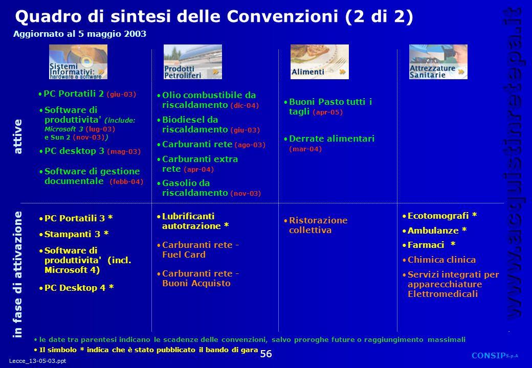 Quadro di sintesi delle Convenzioni (2 di 2)