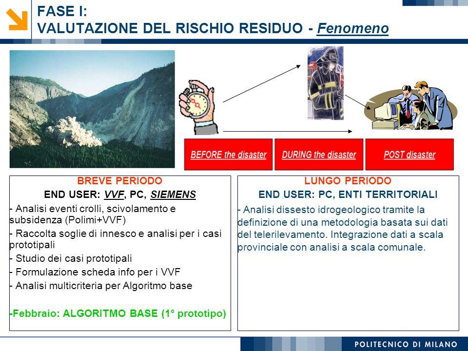 FASE I: VALUTAZIONE DEL RISCHIO RESIDUO - Fenomeno