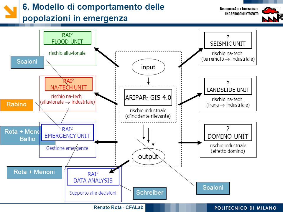 6. Modello di comportamento delle popolazioni in emergenza - 1