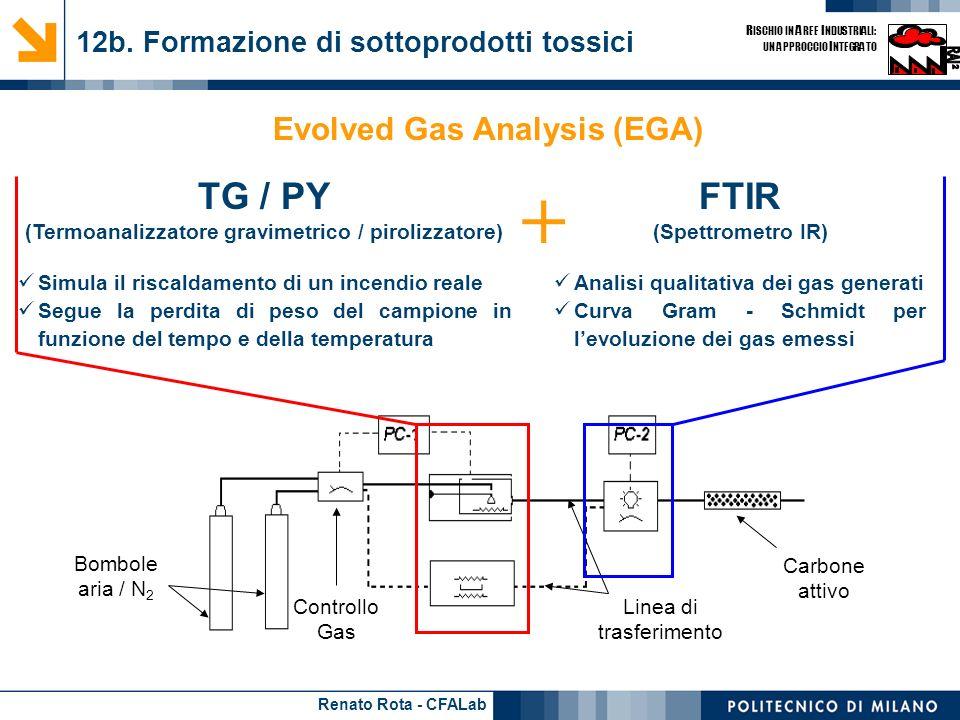 12b. Formazione di sottoprodotti tossici