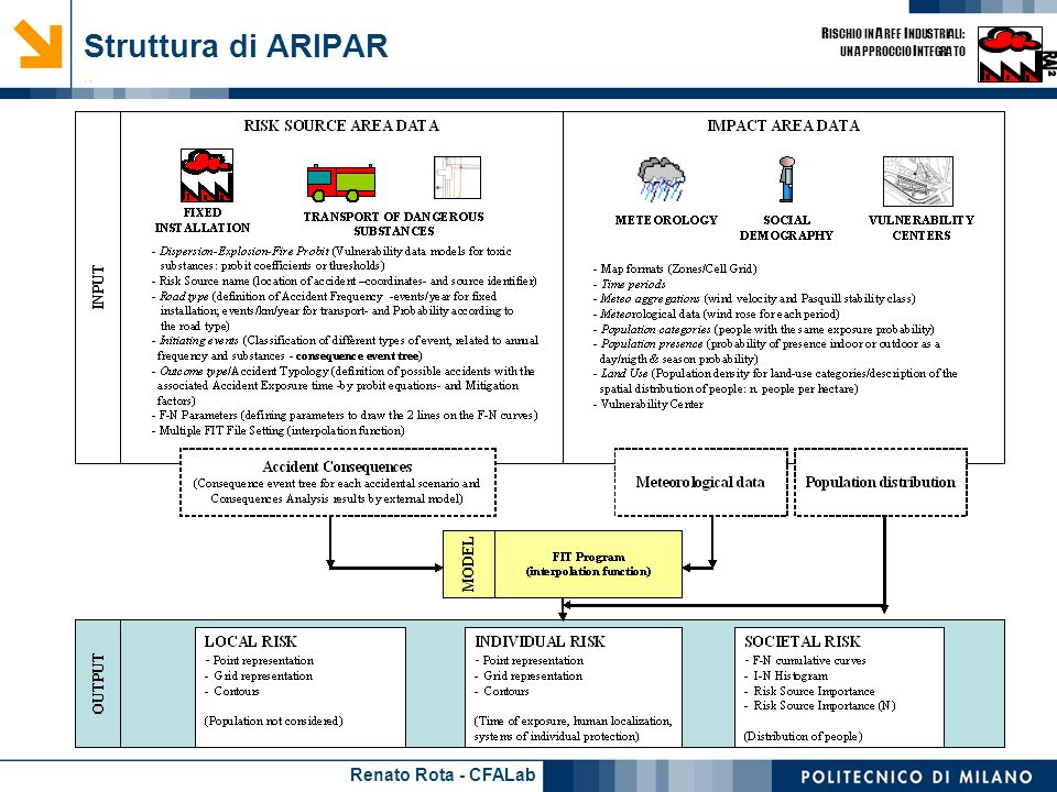 Struttura di ARIPAR - 1
