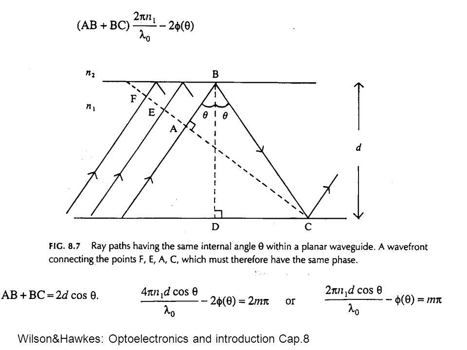 Wilson&Hawkes: Optoelectronics and introduction Cap.8